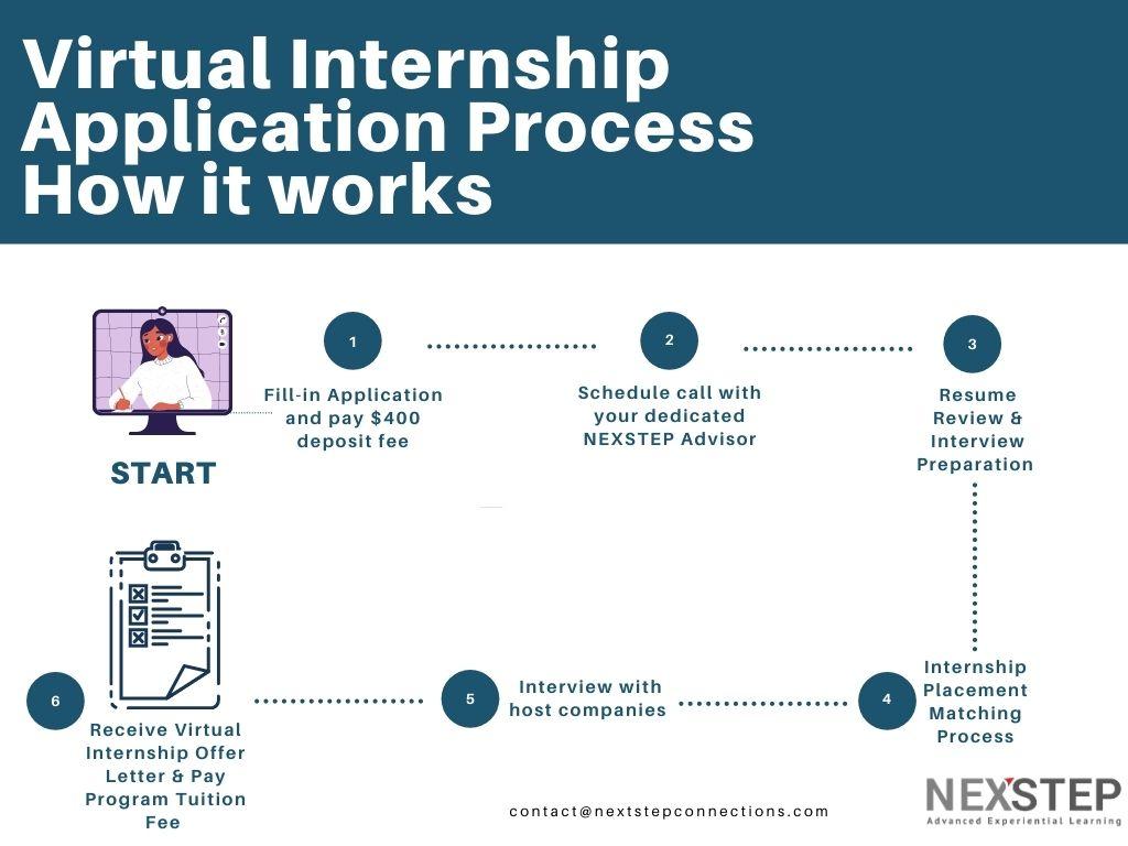 Virtual Internship Application Process